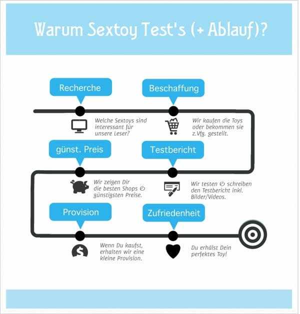 Warum Sextoy Tests?